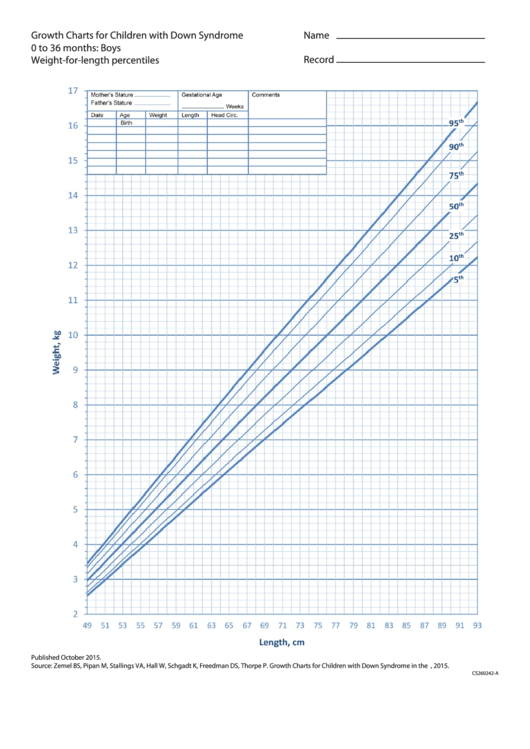 Growth Charts For Children With Down Syndrome 0 To 36 Months: Boys Weight-for-length Percentiles