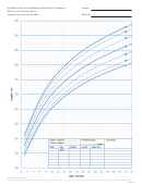 Growth Charts For Children With Down Syndrome Birth To 36 Months: Boys Length-for-age Percentiles