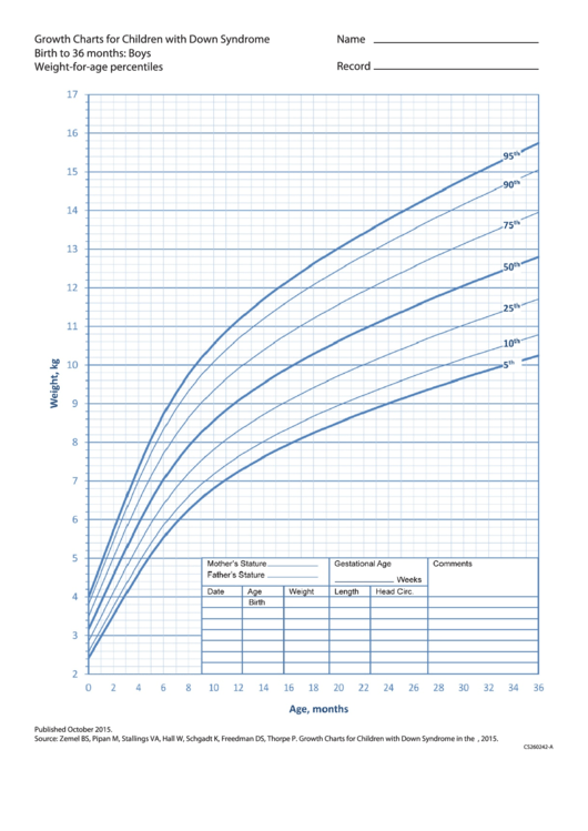 Growth Charts For Children With Down Syndrome Birth To 36 Months