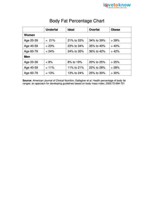 Body Fat Percentage Chart Printable pdf