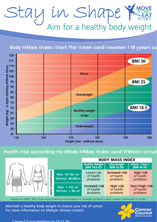 Body Mass Index Chart For Men And Women 18 Years And Older