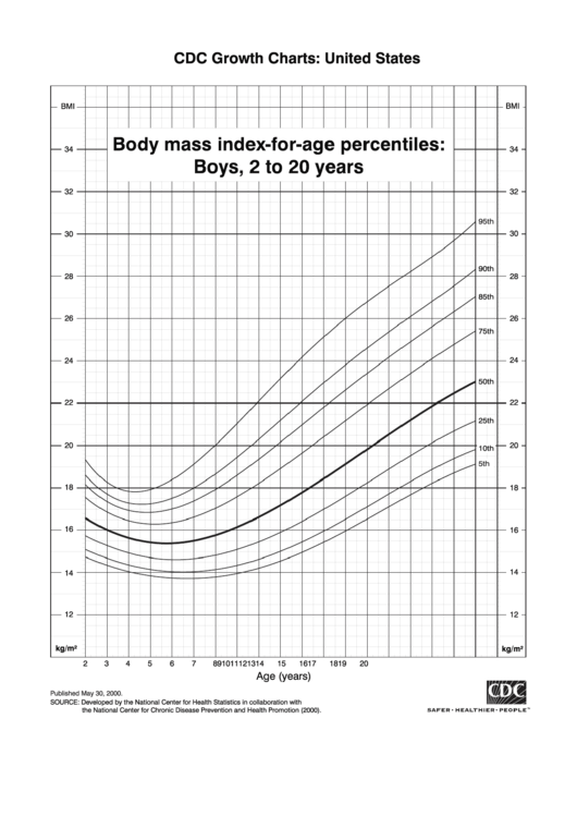 Cdc Growth Charts United States Body Mass Index For Age