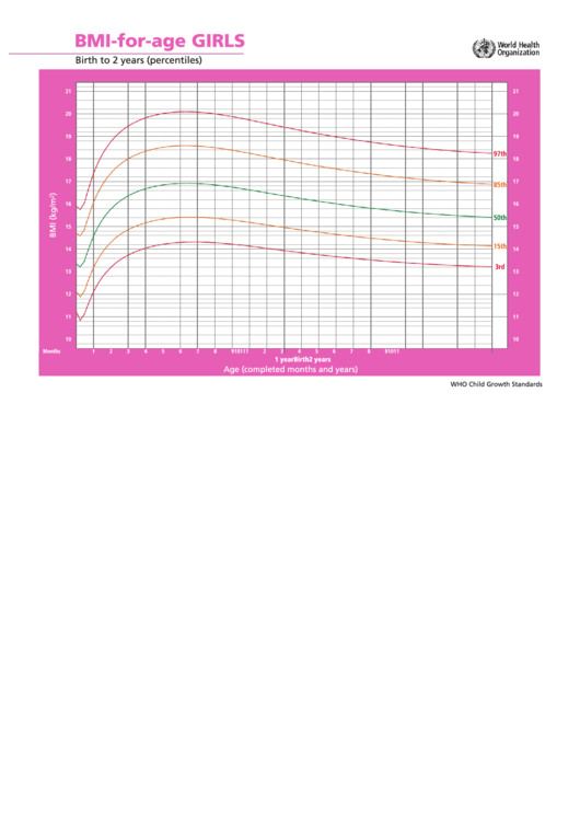 Bmi-For-Age Girls Birth To 2 Years (Percentiles) Printable pdf