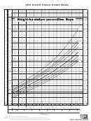 Weight-for-stature Percentiles: Boys