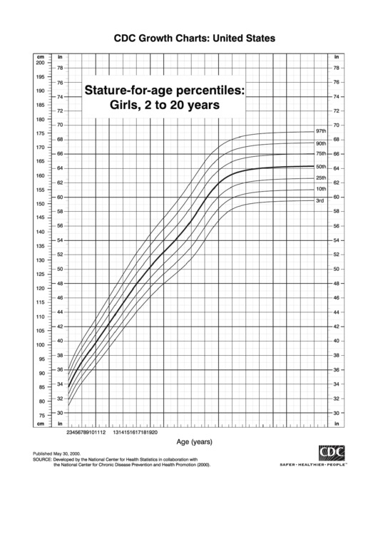 Stature-For-Age Percentiles: Girls, 2 To 20 Years Printable pdf