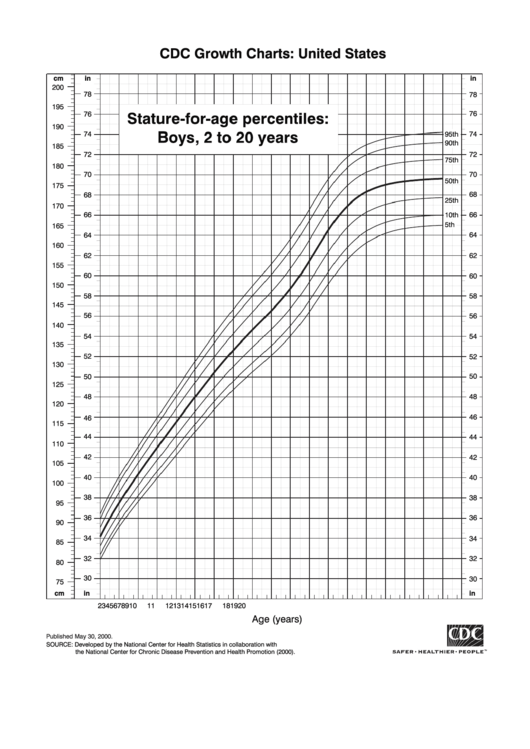 Stature-For-Age Percentiles: Boys, 2 To 20 Years Printable pdf