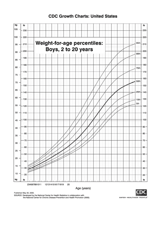 Weight-For-Age Percentiles: Boys, 2 To 20 Years Printable pdf