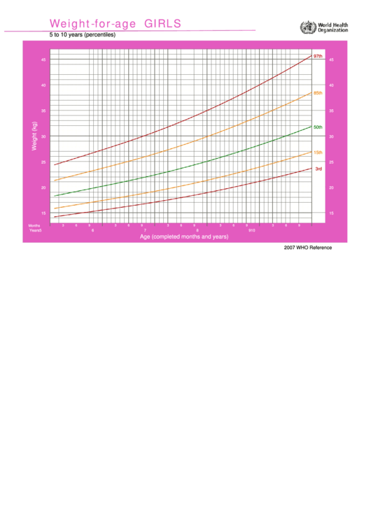 Weight-for-age Chart - Girls 5 To 10 Years