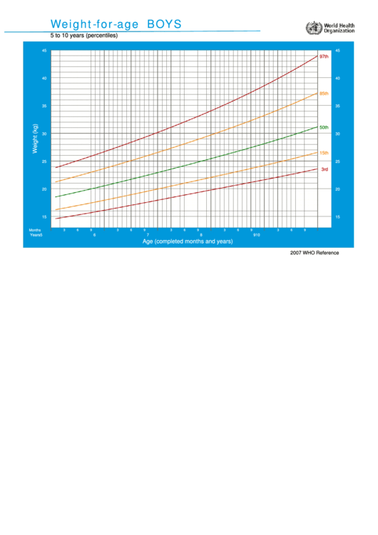 Weight-for-age Chart - Boys 5 To 10 Years