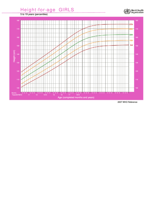 Height-for-age Chart - Girls 5 To 19 Years (percentiles)