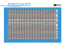 Weight-for-age Boys 2 To 5 Years (percentiles)