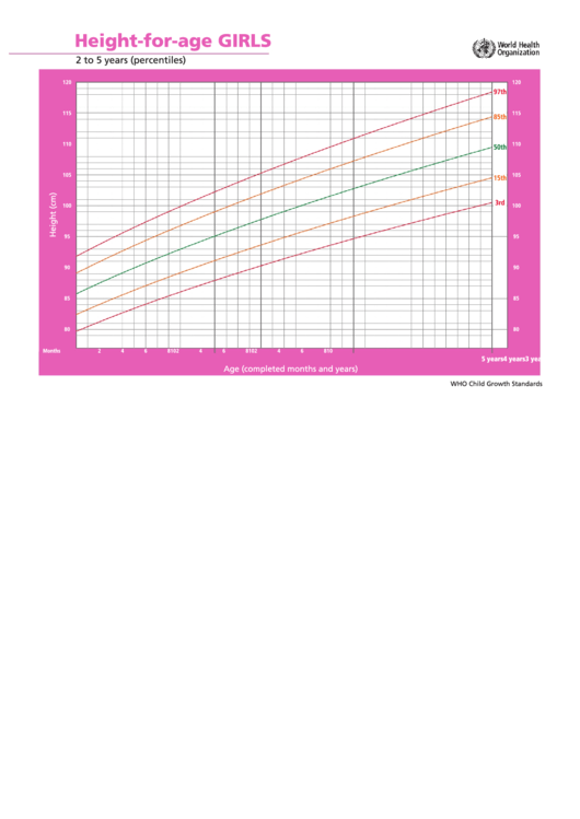 Height-For-Age Chart - Girls 2 To 5 Years Printable pdf