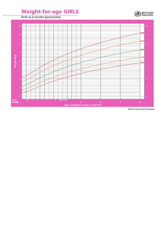 Weight-For-Age Chart - Girls Birth To 6 Months Printable pdf