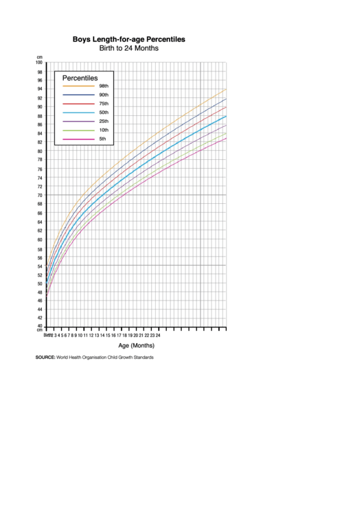 Boys Length-for-age Percentiles Birth To 24 Months Chart