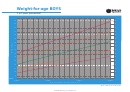 Weight-for-age Chart - Boys 2 To 5 Years