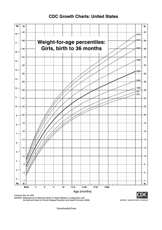Cdc Growth Chart: United States - Weight-For-Age Percentiles