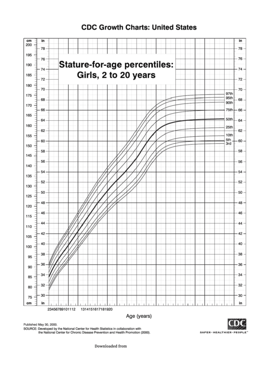 Cdc Growth Chart: United States - Stature-For-Age Percentiles: Girls, 2 To 20 Years - 2000 Printable pdf