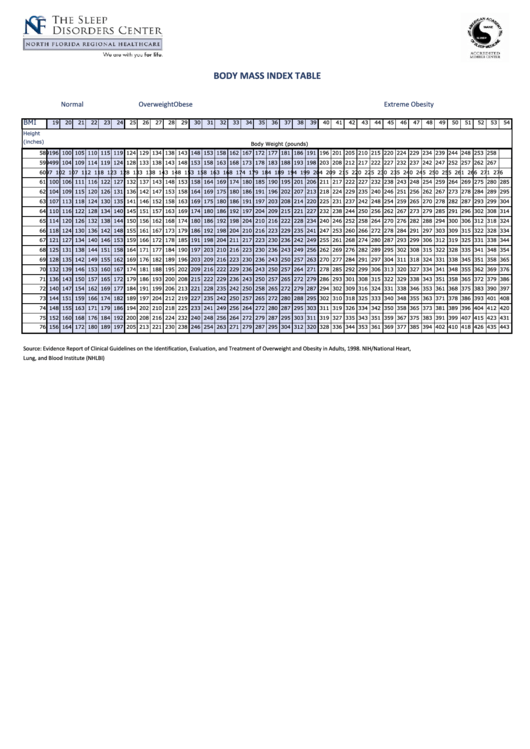 Body Mass Index Table Template - The Sleep Disorders Center Printable pdf
