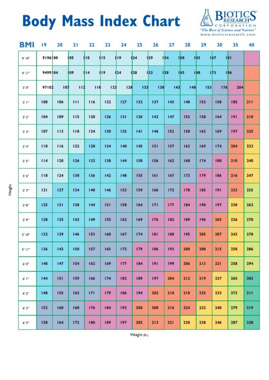 Body Mass Index Chart Printable pdf