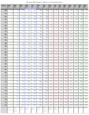Revised Bmi Table - Pounds/inches