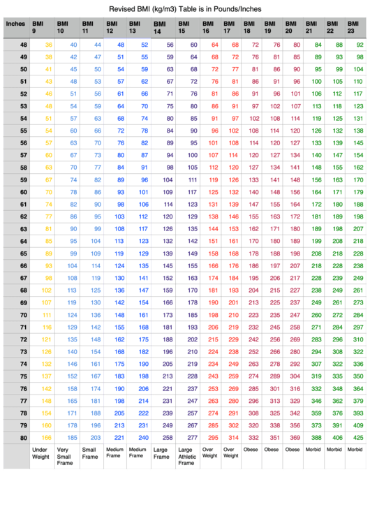 Revised Bmi Table - Pounds/inches Printable pdf