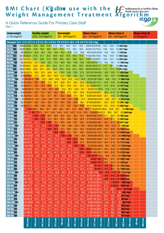 Bmi Chart (Kgs/m2 ) For Use With The Weight Management Treatment Algorithm Printable pdf