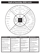 Webb's Depth Of Knowledge (dok) Levels Template