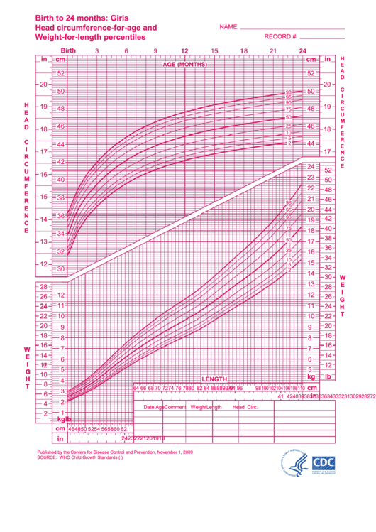 Birth To 24 Months: Girls Head Circumference-for-age And Weight-for-length Percentiles - 2009