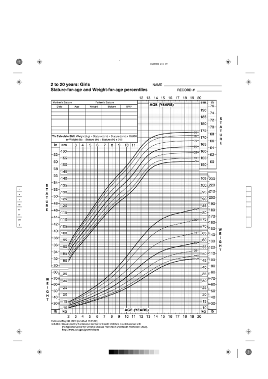 2 To 20 Years Stature-For-Age And Weight-For-Age Percentiles Cdc Growth Chart Girls Printable pdf