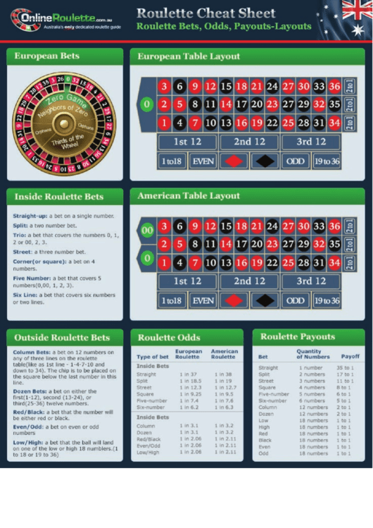 Roulette Cheat Sheet - Bets, Odds, Payouts-layouts