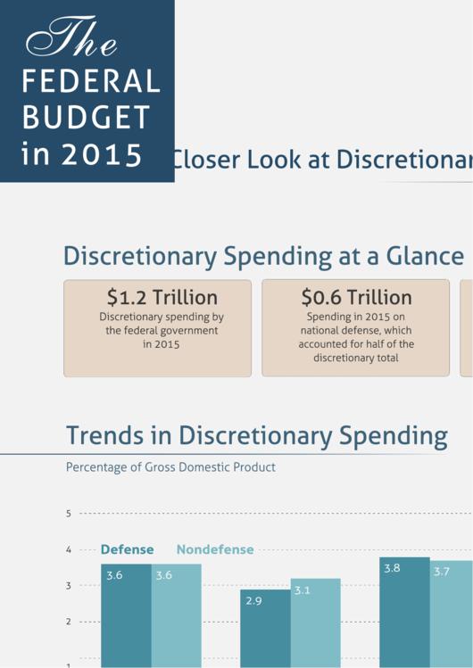 Discretionary Spending - Congressional Budget Office