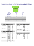 T-shirt Size Chart For Gildan Cotton T-shirts And Blend Tees In Adult And Youth T-shirts