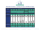 Standard Screws, Locking Screws, Drill Bits & Taps Size Chart