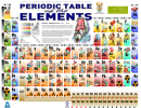 Long Form Periodic Table