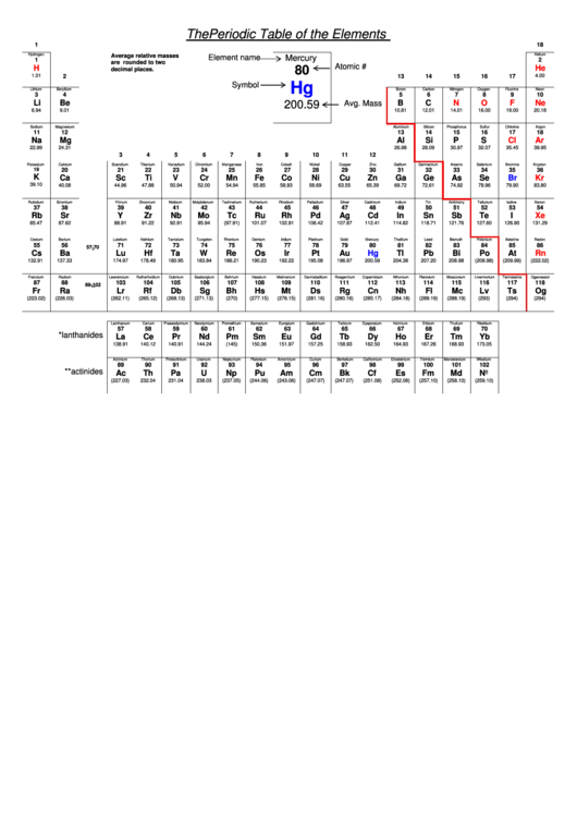 The Periodic Table Of The Elements Printable pdf