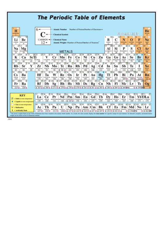 The Periodic Table Of Elements Printable pdf
