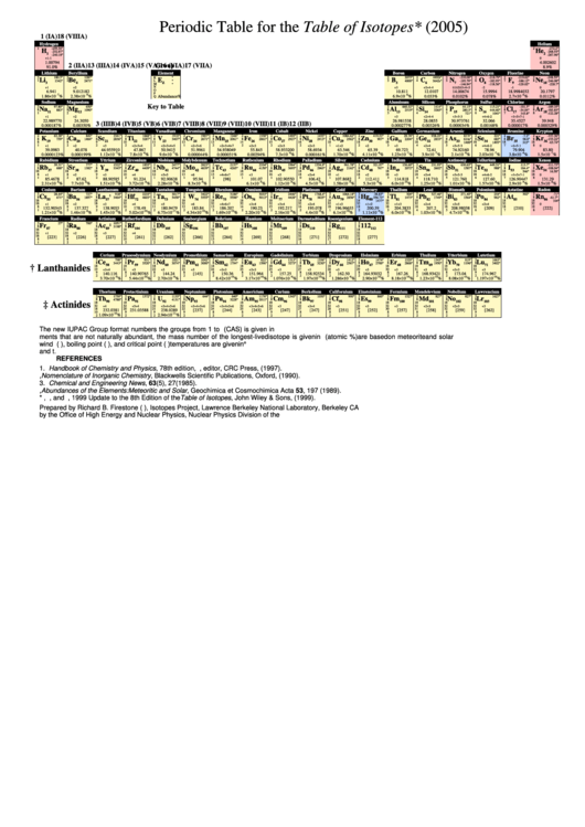 Periodic Table For The Table Of Isotopes Printable pdf