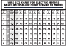 Wire Size Chart For Electric Motors Based On Distance From Service To Motor