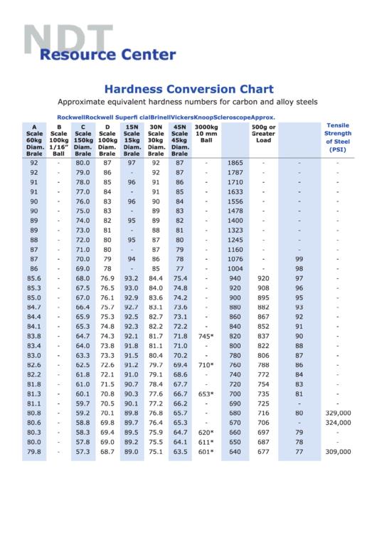 Hardness Conversion Chart Printable Pdf
